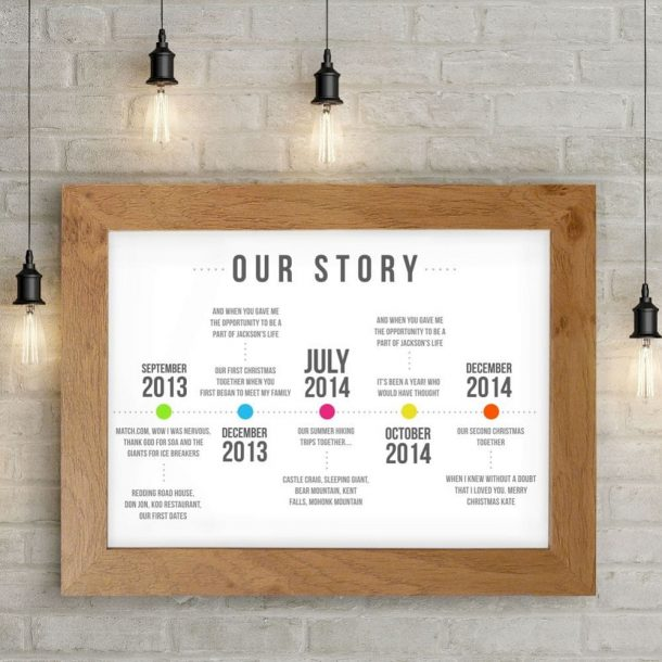 Personalised Our Story Timeline A4 Framed Poster